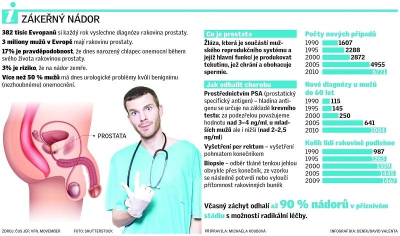 rakovina prostaty infografika