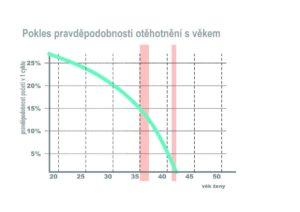 pokles pravděpodobnosti otěhotnění, graf