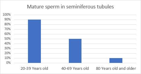 klesání objemu spermií v ejakulátě