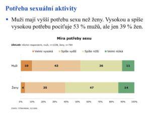 potřeba sexuální aktivity