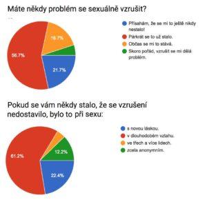 problémy sexuálně se vzrušit