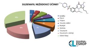 nežádoucí účinky sildenafilu
