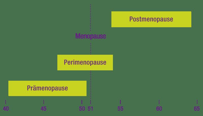 Pŕibližný nástup premenopauzy, menopauzy a postmenopauzy v letech