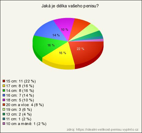 velikosti penisů v Česku