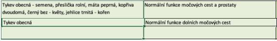 tykev, účinky podle SZPI