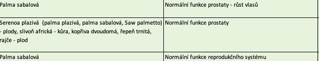 účinky Saw palmetto podle SZPI