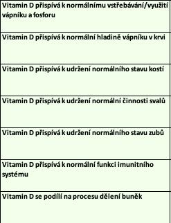 účinky Vitamín D podle SZPI