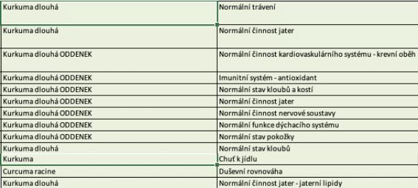 Kurkuma dlouhá, účinky podle SZPI