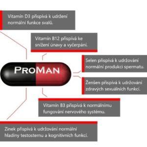 Proman Plus učinky